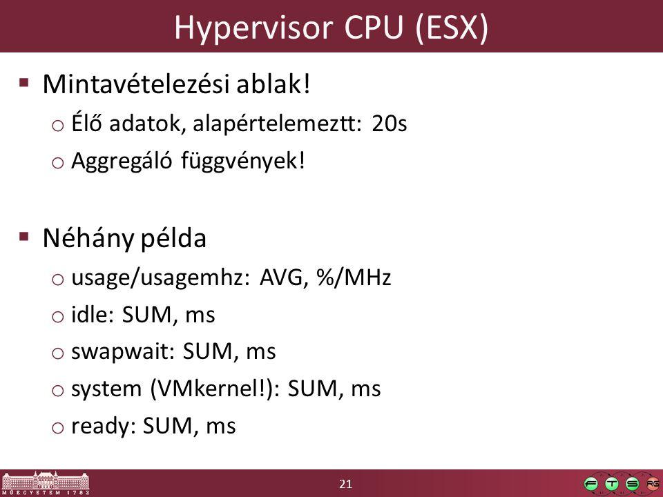 21 Hypervisor CPU (ESX)  Mintavételezési ablak.