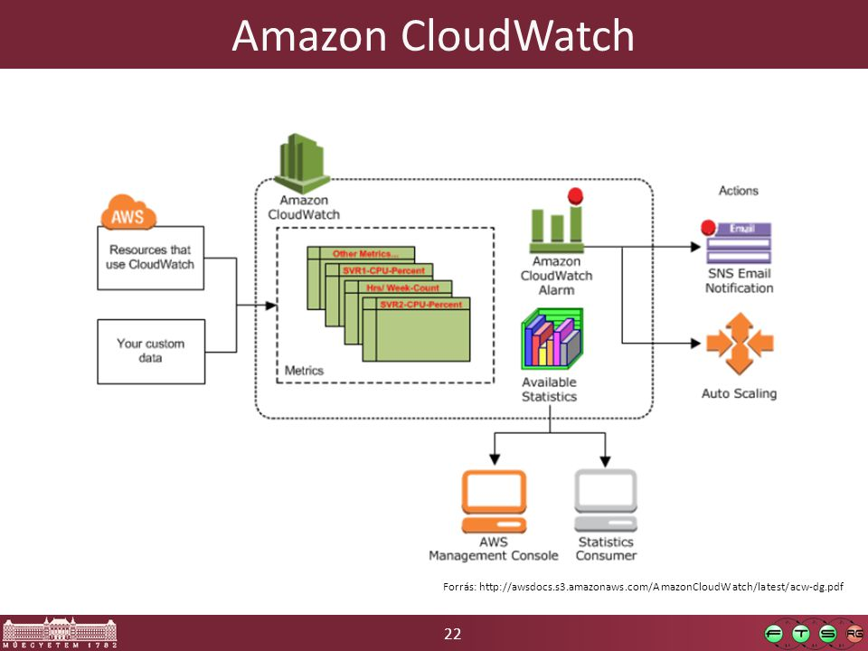 22 Amazon CloudWatch Forrás: http://awsdocs.s3.amazonaws.com/AmazonCloudWatch/latest/acw-dg.pdf