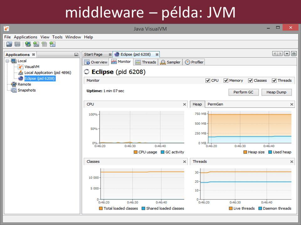 25 middleware – példa: JVM
