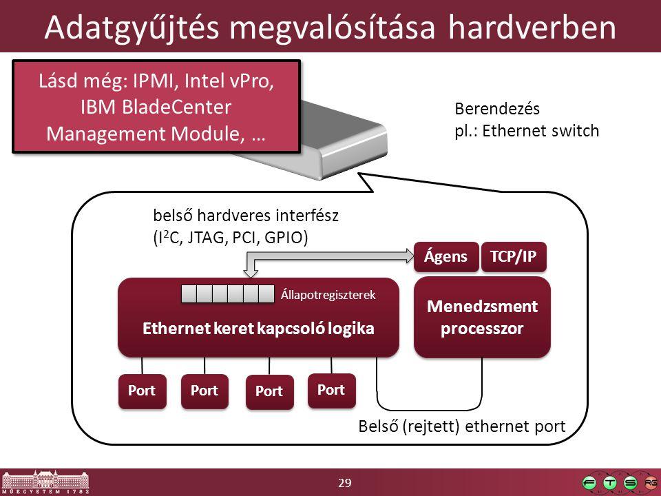 29 Adatgyűjtés megvalósítása hardverben Berendezés pl.: Ethernet switch Ethernet keret kapcsoló logika Port Menedzsment processzor TCP/IP Ágens Belső (rejtett) ethernet port belső hardveres interfész (I 2 C, JTAG, PCI, GPIO) Állapotregiszterek Lásd még: IPMI, Intel vPro, IBM BladeCenter Management Module, …