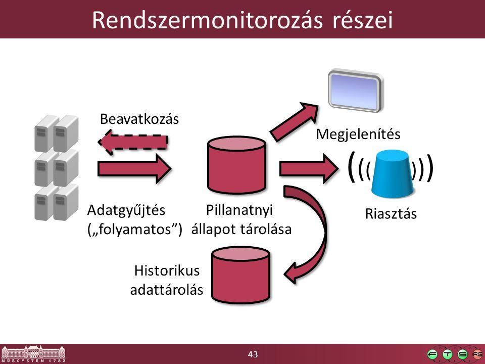 """43 Rendszermonitorozás részei Adatgyűjtés (""""folyamatos ) Pillanatnyi állapot tárolása Megjelenítés ( ( ( ) ) ) Riasztás Historikus adattárolás Beavatkozás"""