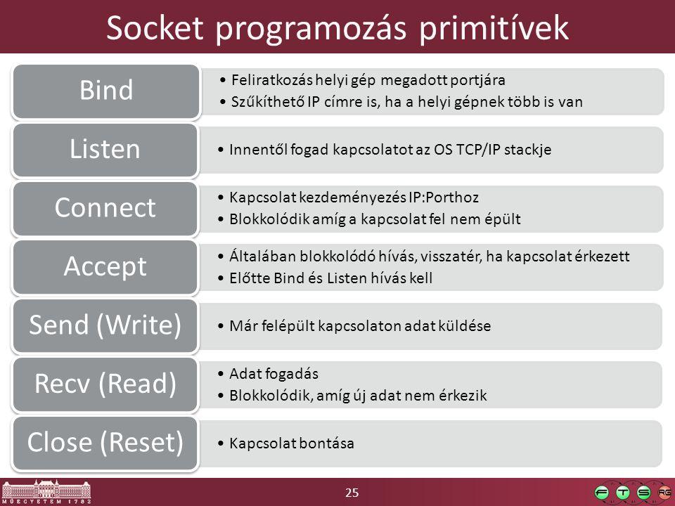 25 Socket programozás primitívek Feliratkozás helyi gép megadott portjára Szűkíthető IP címre is, ha a helyi gépnek több is van Bind Innentől fogad ka
