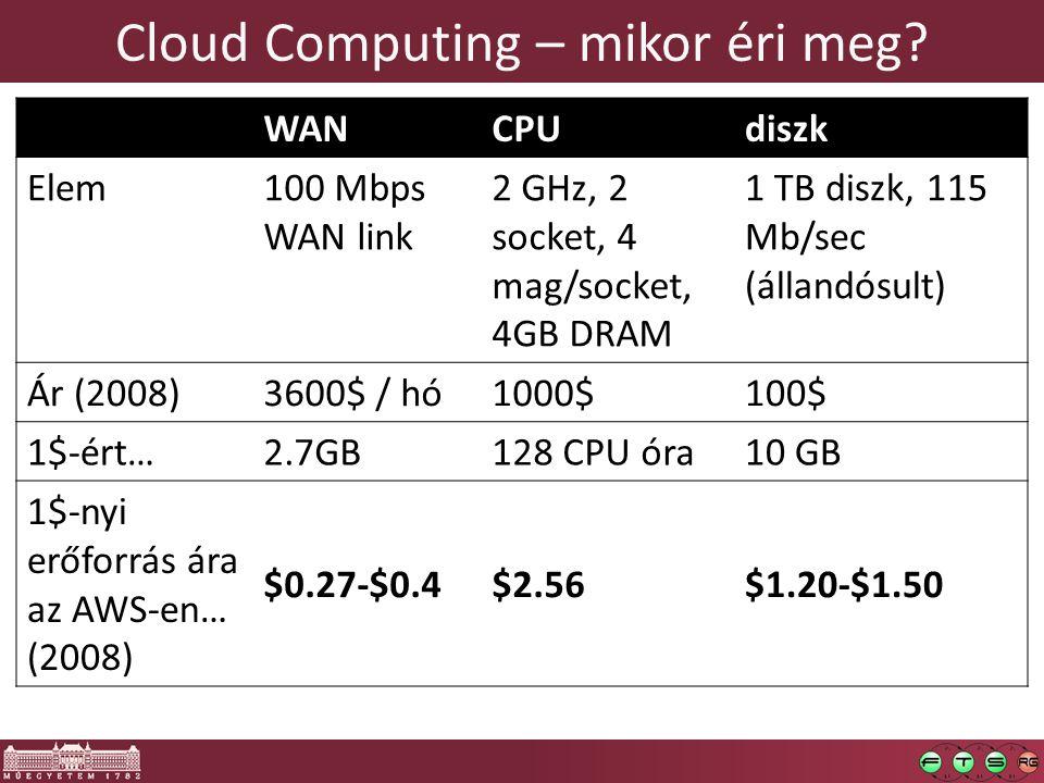 Cloud Computing – mikor éri meg? WANCPUdiszk Elem100 Mbps WAN link 2 GHz, 2 socket, 4 mag/socket, 4GB DRAM 1 TB diszk, 115 Mb/sec (állandósult) Ár (20