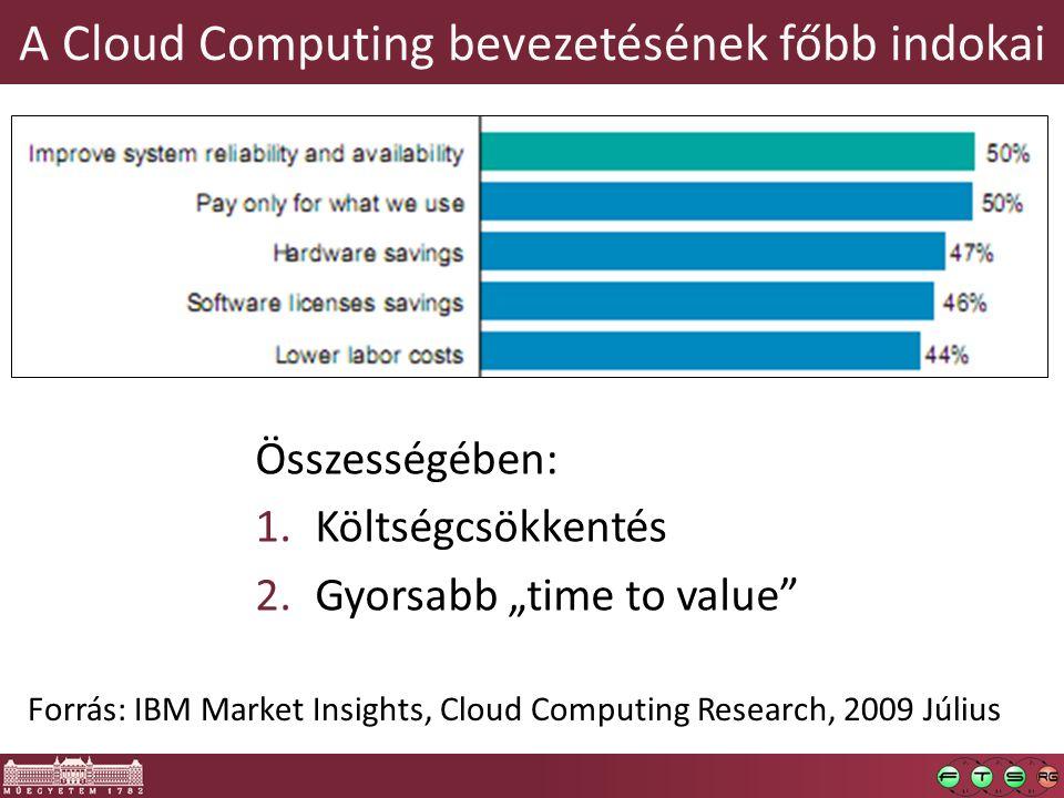 A Cloud Computing bevezetésének főbb indokai Forrás: IBM Market Insights, Cloud Computing Research, 2009 Július Összességében: 1.Költségcsökkentés 2.G