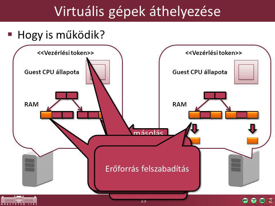 15 Virtuális gépek áthelyezése  Hogy is működik.