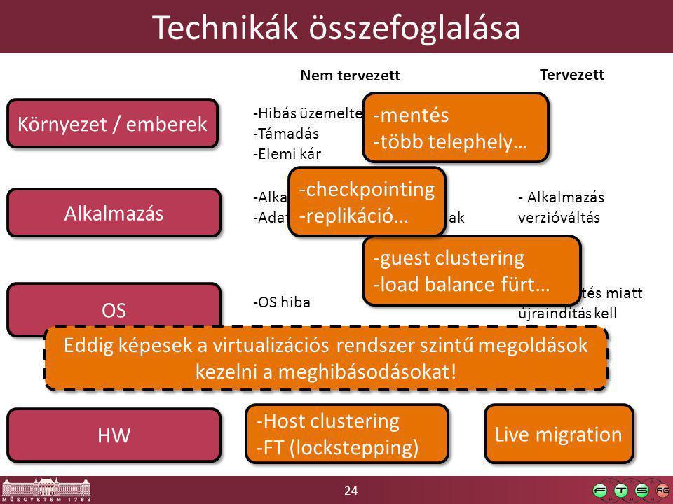 24 Technikák összefoglalása HW OS Alkalmazás -HW alkatrész meghibásodik -Hálózat kiesés -Tápellátás megszűnik -OS hiba Környezet / emberek -Alkalmazás leáll -Adatok inkonzisztenssé válnak -Hibás üzemeltetői tevékenység -Támadás -Elemi kár Nem tervezett Tervezett - OS frissítés miatt újraindítás kell -HW-t karban kell tartani - Alkalmazás verzióváltás Live migration -Host clustering -FT (lockstepping) -Host clustering -FT (lockstepping) Eddig képesek a virtualizációs rendszer szintű megoldások kezelni a meghibásodásokat.