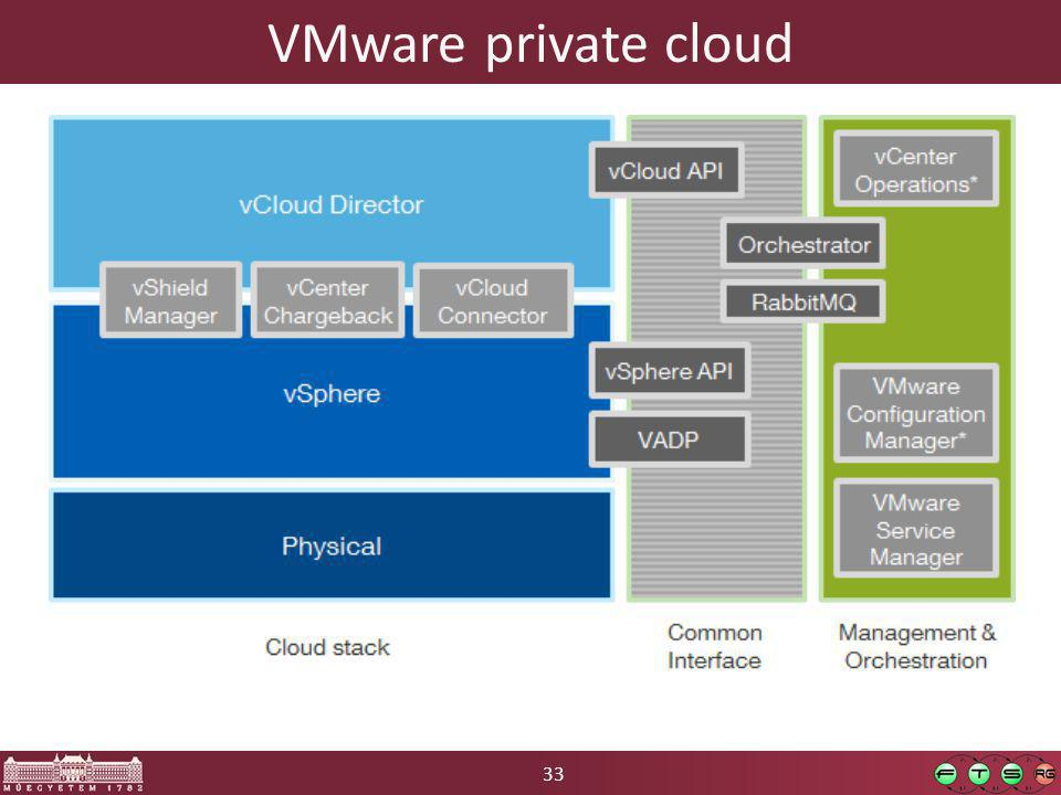 33 VMware private cloud