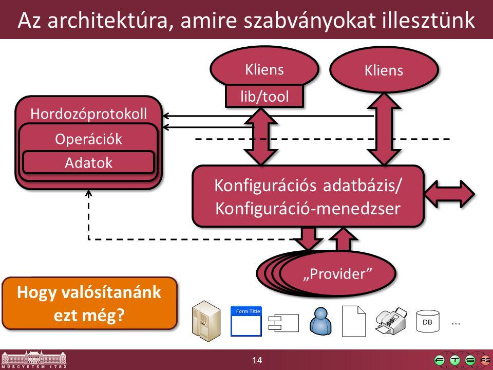"""14 Az architektúra, amire szabványokat illesztünk Konfigurációs adatbázis/ Konfiguráció-menedzser Konfigurációs adatbázis/ Konfiguráció-menedzser Kliens lib/tool Kliens """"Provider Hordozóprotokoll Operációk Adatok Hogy valósítanánk ezt még"""