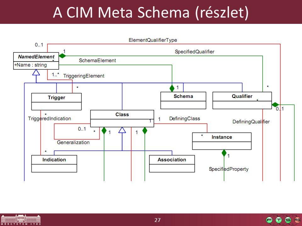 27 A CIM Meta Schema (részlet)