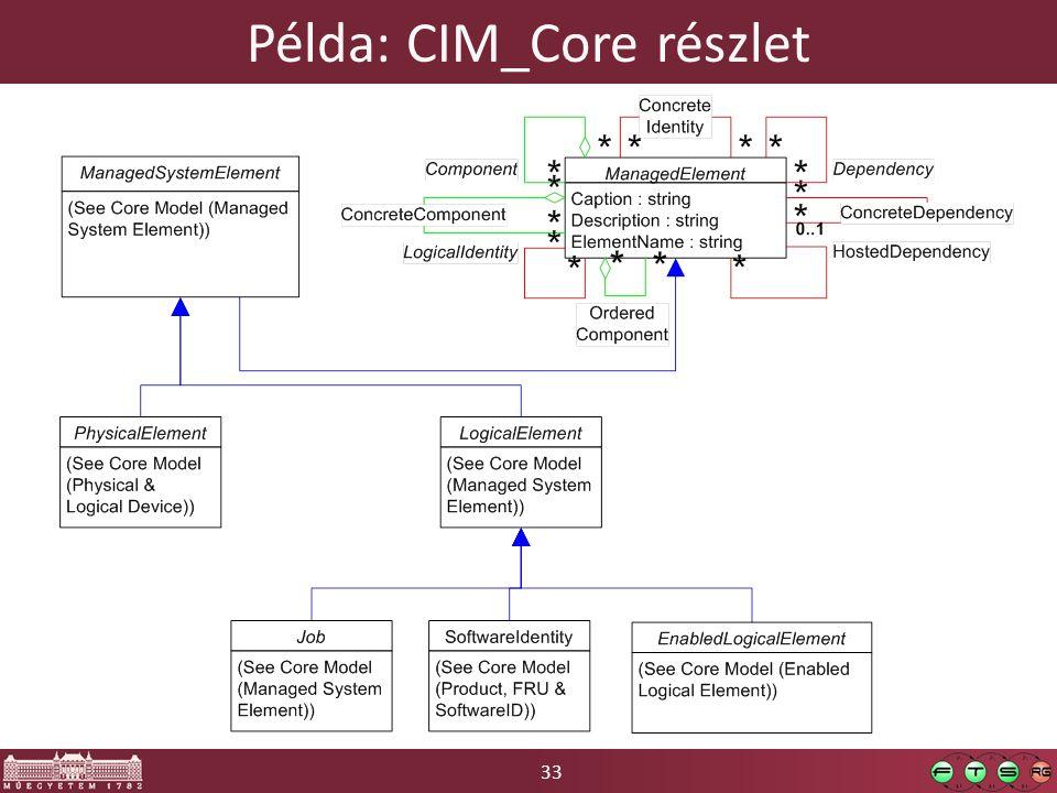33 Példa: CIM_Core részlet