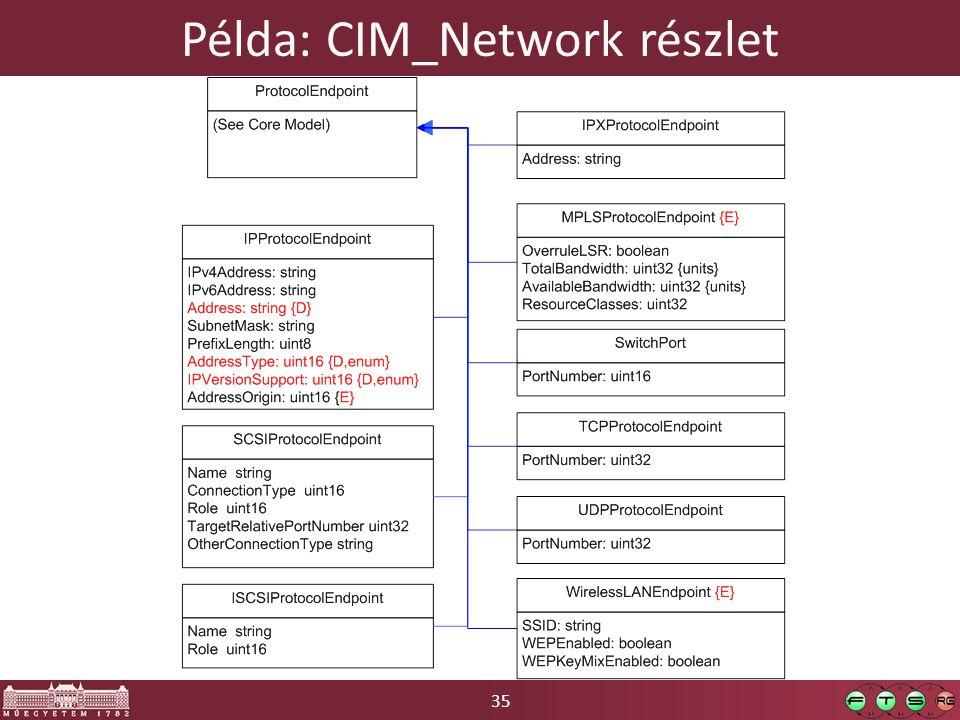35 Példa: CIM_Network részlet