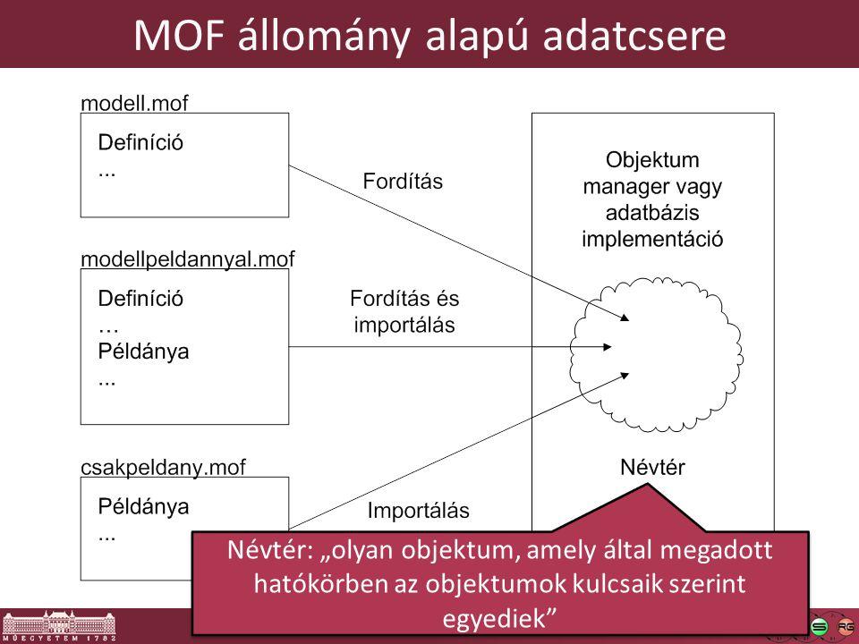 """41 MOF állomány alapú adatcsere Névtér: """"olyan objektum, amely által megadott hatókörben az objektumok kulcsaik szerint egyediek"""