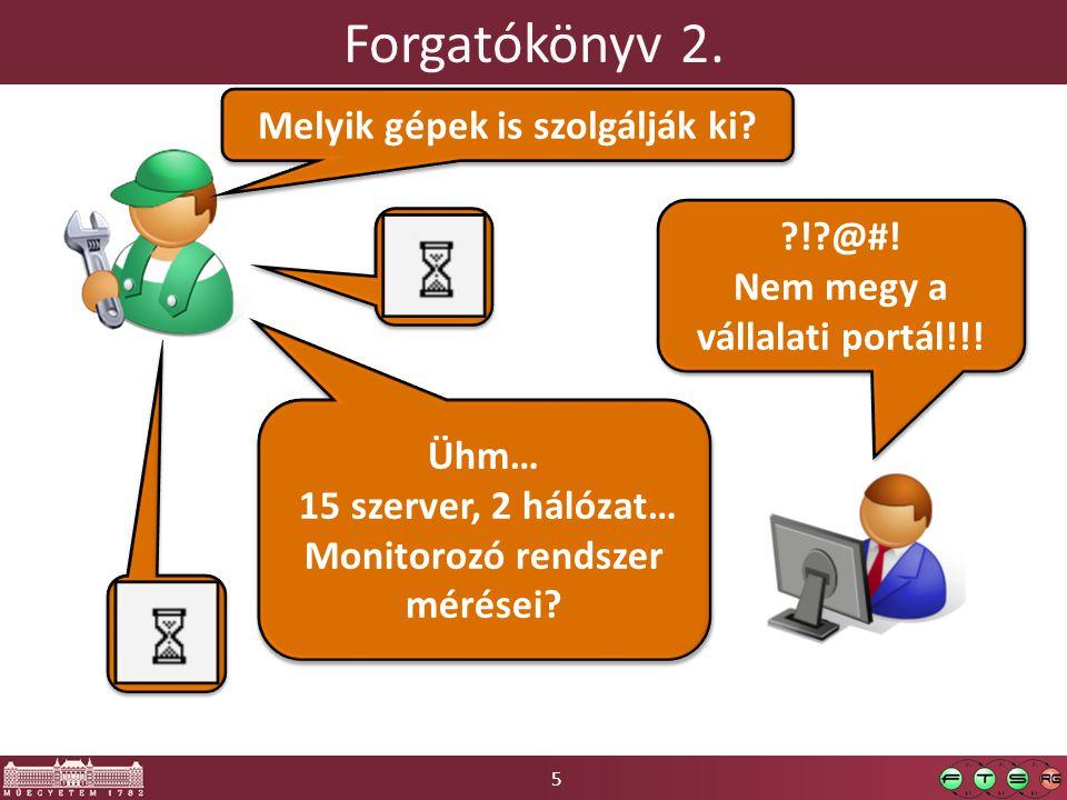 5 Forgatókönyv 2. ! @#. Nem megy a vállalati portál!!.