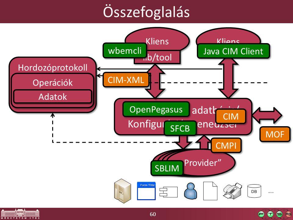 """60 Összefoglalás Konfigurációs adatbázis/ Konfiguráció-menedzser Konfigurációs adatbázis/ Konfiguráció-menedzser Kliens lib/tool Kliens """"Provider Hordozóprotokoll Operációk Adatok CIM MOF CMPI CIM-XML wbemcli OpenPegasus SFCB SBLIM Java CIM Client"""