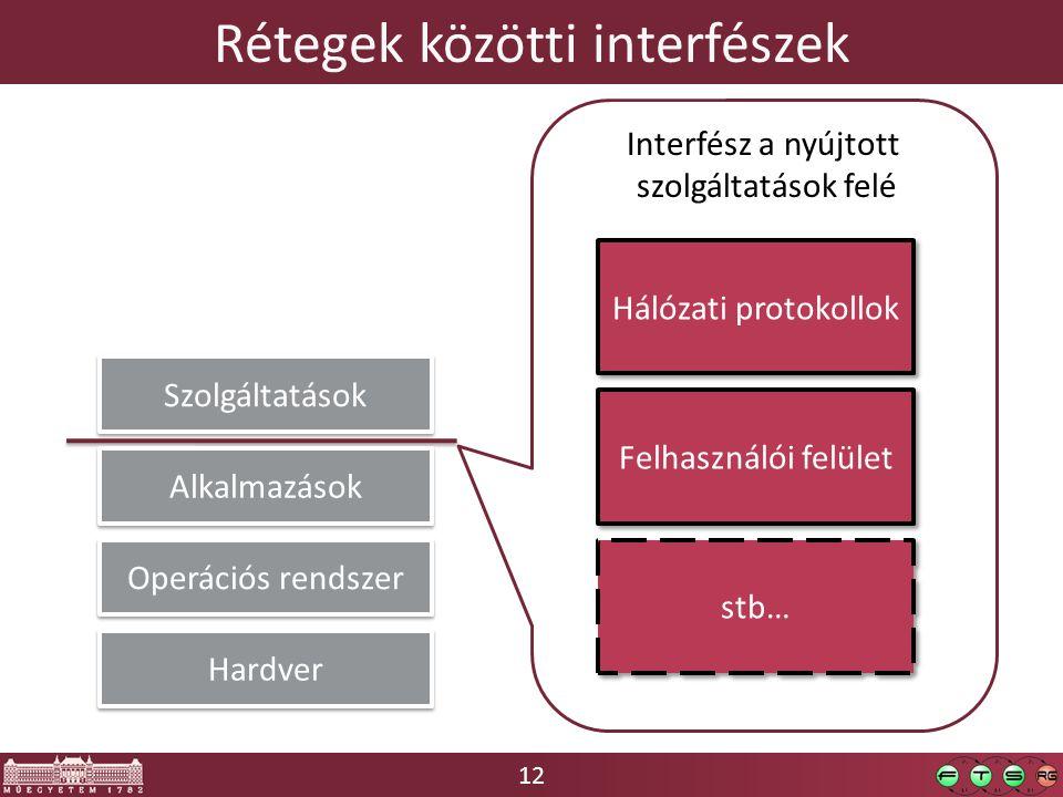 12 Rétegek közötti interfészek Hardver Operációs rendszer Szolgáltatások Interfész a nyújtott szolgáltatások felé Hálózati protokollok Felhasználói felület stb… Alkalmazások