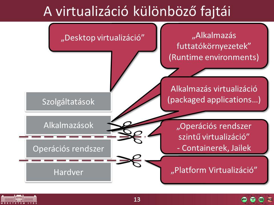 """13 A virtualizáció különböző fajtái Hardver Operációs rendszer Alkalmazások Szolgáltatások """"Platform Virtualizáció """"Operációs rendszer szintű virtualizáció - Containerek, Jailek """"Operációs rendszer szintű virtualizáció - Containerek, Jailek """"Alkalmazás futtatókörnyezetek (Runtime environments) Alkalmazás virtualizáció (packaged applications…) """"Desktop virtualizáció"""