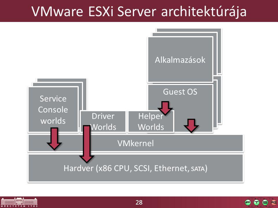 28 Alkalmazások Guest OS Service Console worlds Guest OS VMware ESXi Server architektúrája Hardver (x86 CPU, SCSI, Ethernet, SATA ) VMkernel Service Console worlds Driver Worlds Helper Worlds Alkalmazások