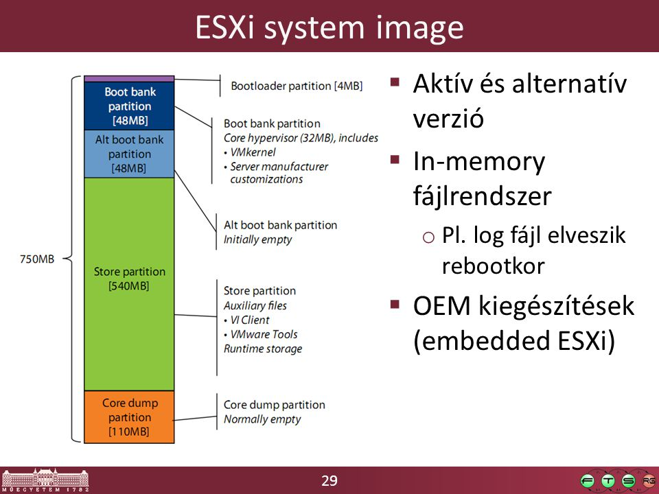 29 ESXi system image  Aktív és alternatív verzió  In-memory fájlrendszer o Pl.