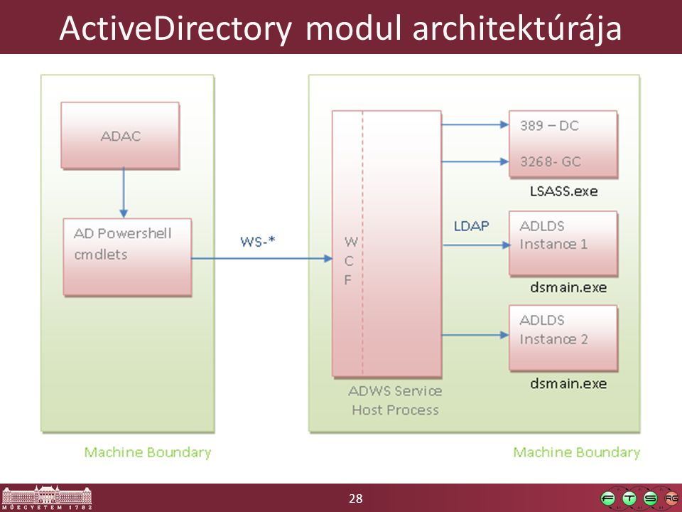 28 ActiveDirectory modul architektúrája