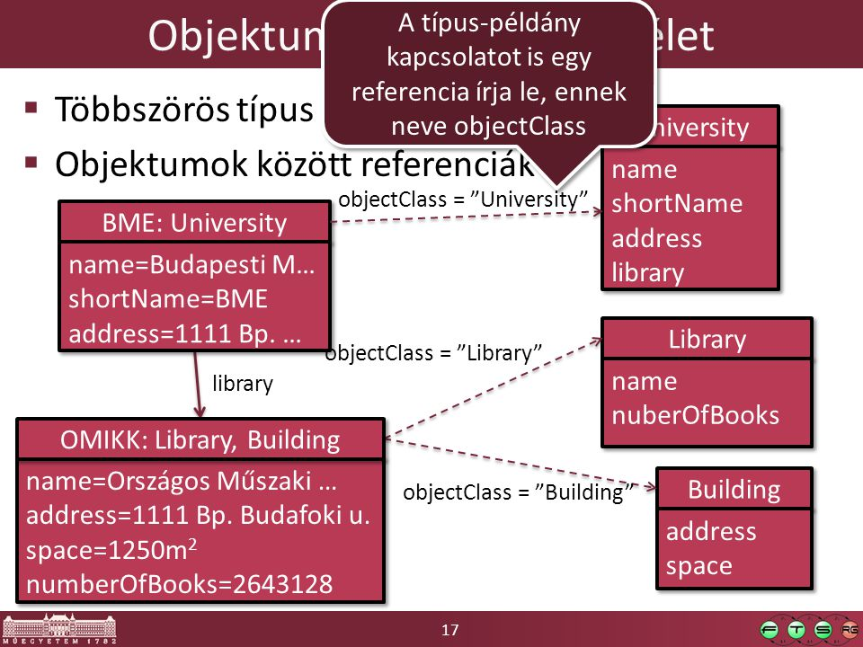 17 Objektum-orientált szemlélet  Többszörös típus  Objektumok között referenciák BME: University University name shortName address library name shortName address library objectClass = University name=Országos Műszaki … address=1111 Bp.