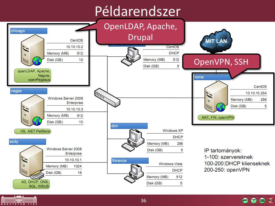 36 Példarendszer OpenLDAP, Apache, Drupal OpenVPN, SSH
