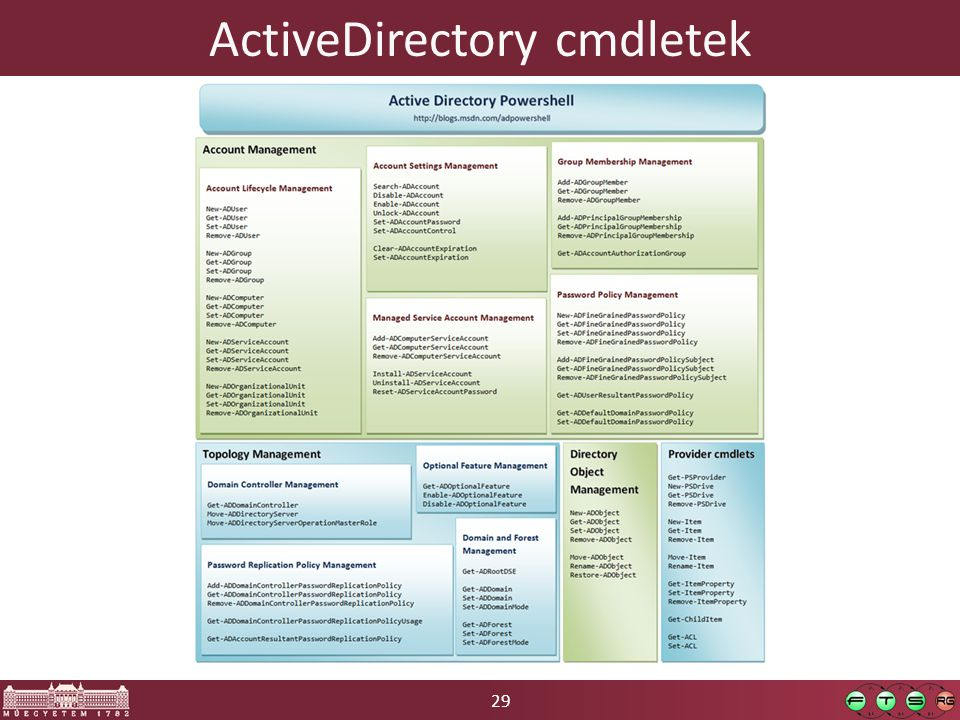 29 ActiveDirectory cmdletek