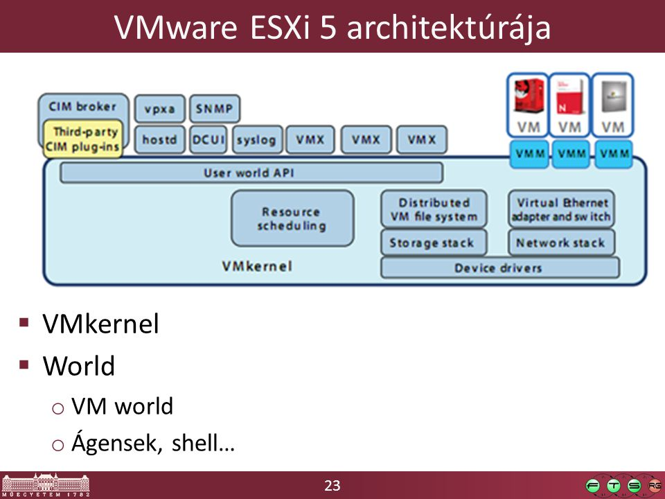 23 VMware ESXi 5 architektúrája  VMkernel  World o VM world o Ágensek, shell…
