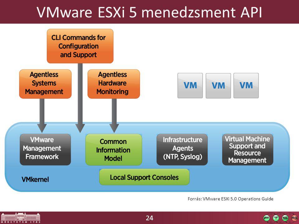 24 VMware ESXi 5 menedzsment API Forrás: VMware ESXi 5.0 Operations Guide