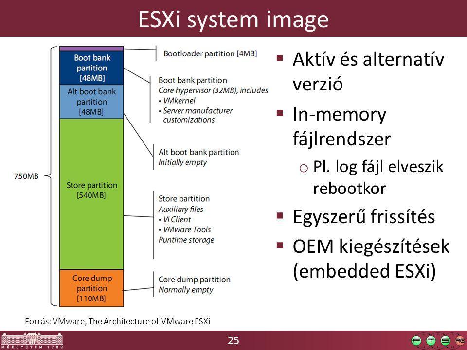 25 ESXi system image  Aktív és alternatív verzió  In-memory fájlrendszer o Pl. log fájl elveszik rebootkor  Egyszerű frissítés  OEM kiegészítések