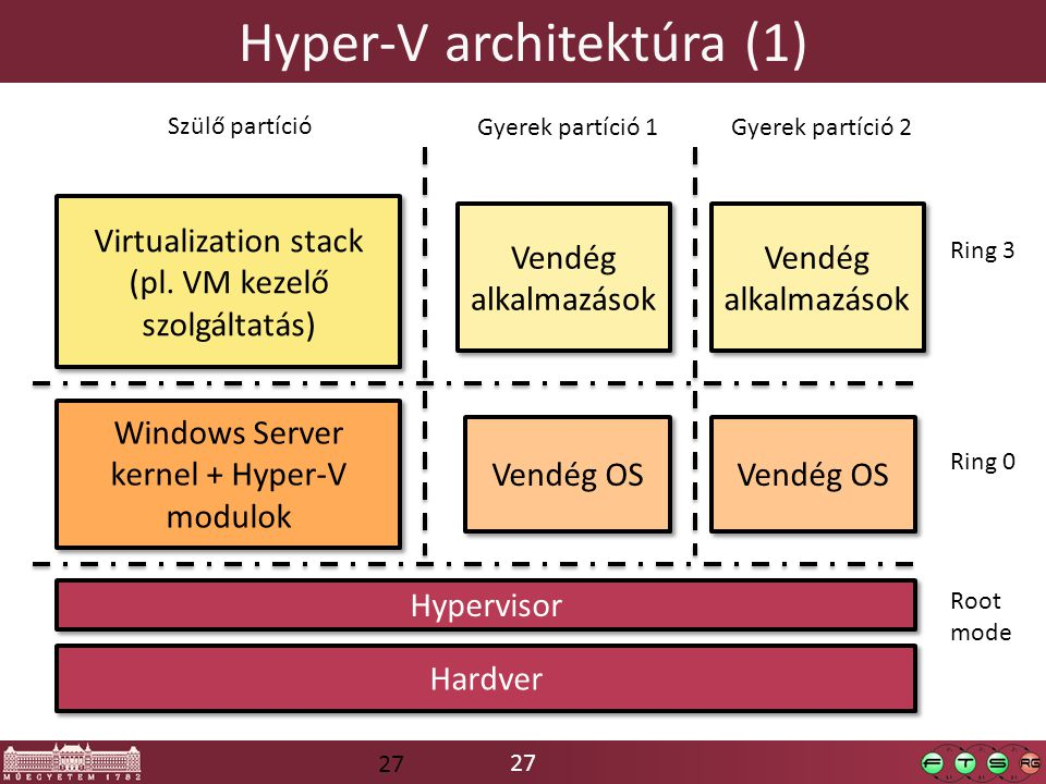 27 Hyper-V architektúra (1) Hardver Hypervisor Windows Server kernel + Hyper-V modulok Virtualization stack (pl. VM kezelő szolgáltatás) Virtualizatio