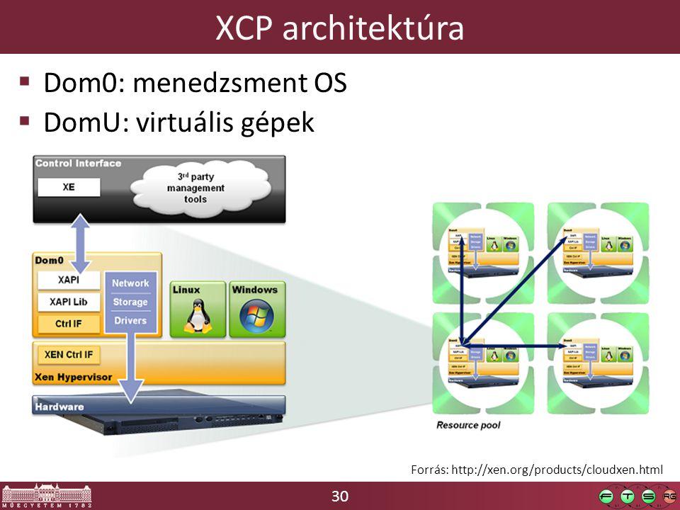 30 XCP architektúra  Dom0: menedzsment OS  DomU: virtuális gépek Forrás: http://xen.org/products/cloudxen.html