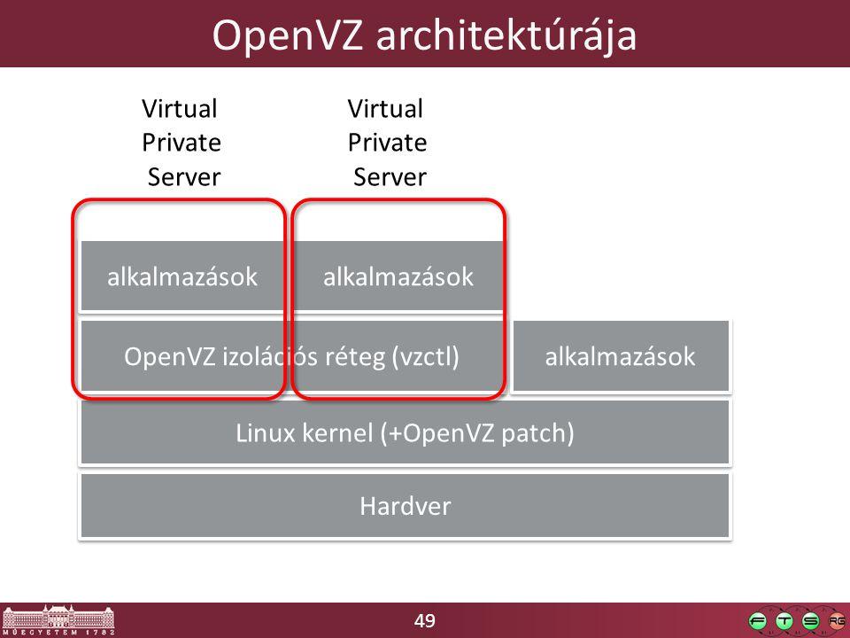 49 OpenVZ architektúrája Hardver Linux kernel (+OpenVZ patch) OpenVZ izolációs réteg (vzctl) alkalmazások Virtual Private Server