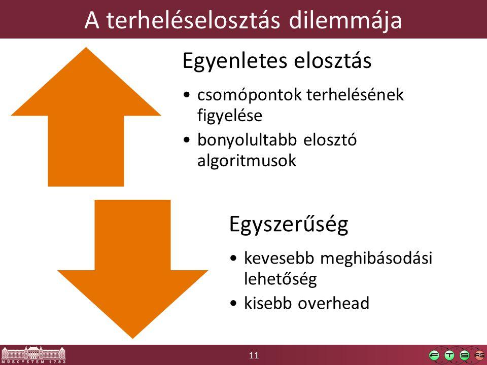 11 A terheléselosztás dilemmája Egyenletes elosztás csomópontok terhelésének figyelése bonyolultabb elosztó algoritmusok Egyszerűség kevesebb meghibás