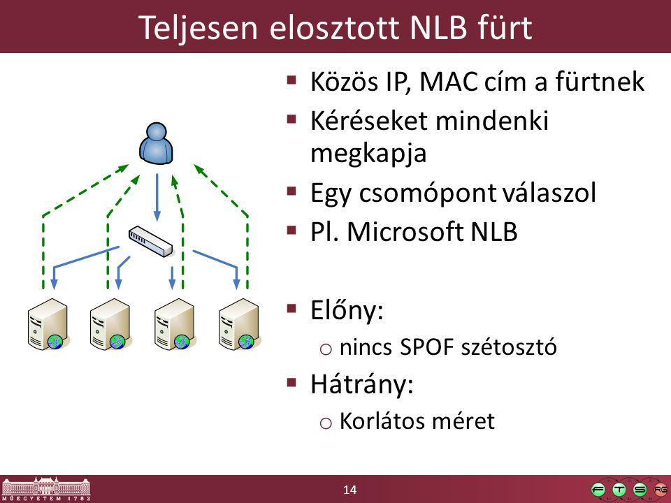 14 Teljesen elosztott NLB fürt  Közös IP, MAC cím a fürtnek  Kéréseket mindenki megkapja  Egy csomópont válaszol  Pl. Microsoft NLB  Előny: o nin