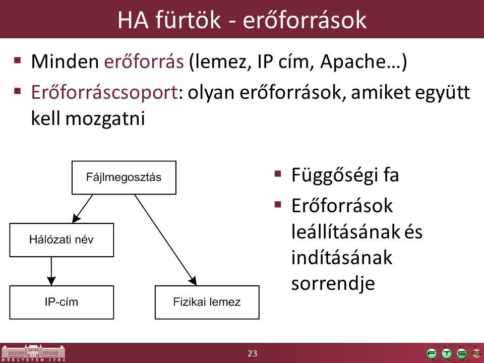 23 HA fürtök - erőforrások  Minden erőforrás (lemez, IP cím, Apache…)  Erőforráscsoport: olyan erőforrások, amiket együtt kell mozgatni  Függőségi fa  Erőforrások leállításának és indításának sorrendje