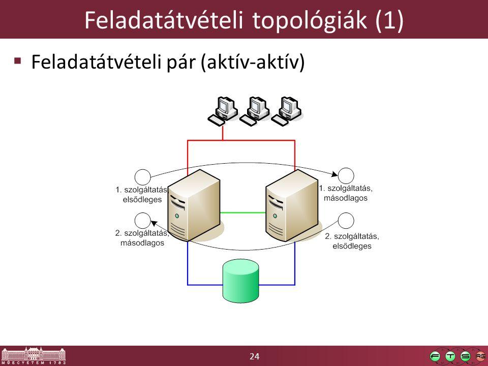 24 Feladatátvételi topológiák (1)  Feladatátvételi pár (aktív-aktív)