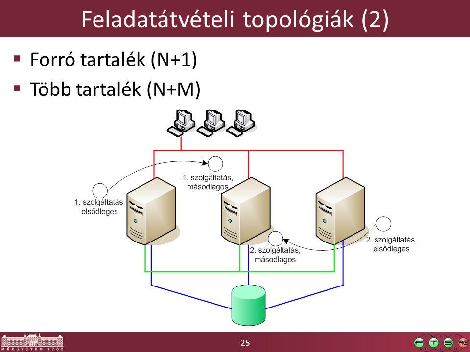 25 Feladatátvételi topológiák (2)  Forró tartalék (N+1)  Több tartalék (N+M)