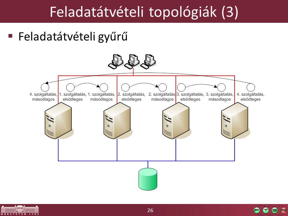 26 Feladatátvételi topológiák (3)  Feladatátvételi gyűrű