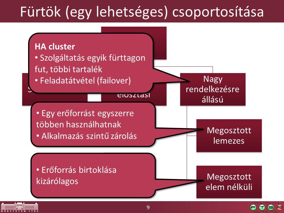 9 Fürtök (egy lehetséges) csoportosítása Fürt Számítási célú Terhelés- elosztási Nagy rendelkezésre állású Megosztott lemezes Megosztott elem nélküli