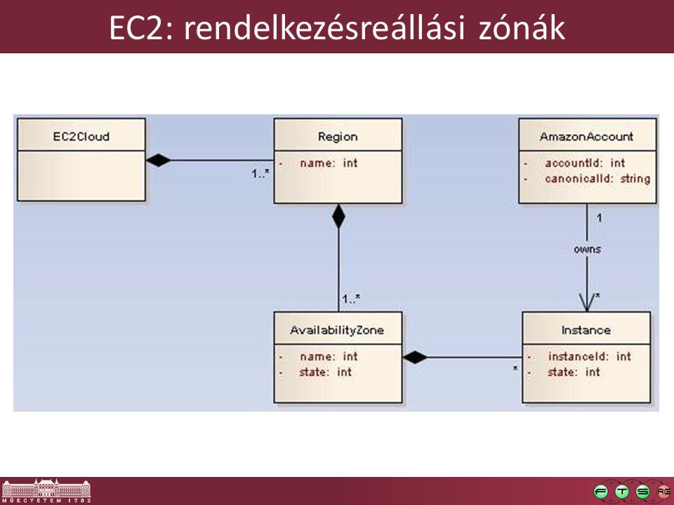 EC2: rendelkezésreállási zónák