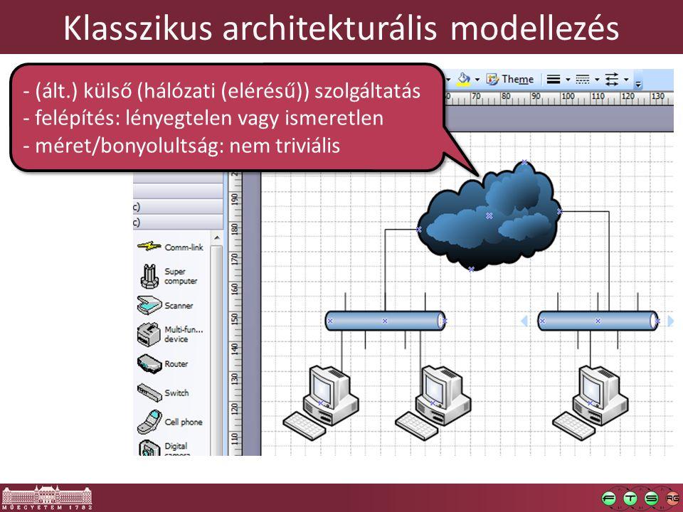 Klasszikus architekturális modellezés - (ált.) külső (hálózati (elérésű)) szolgáltatás - felépítés: lényegtelen vagy ismeretlen - méret/bonyolultság: nem triviális - (ált.) külső (hálózati (elérésű)) szolgáltatás - felépítés: lényegtelen vagy ismeretlen - méret/bonyolultság: nem triviális