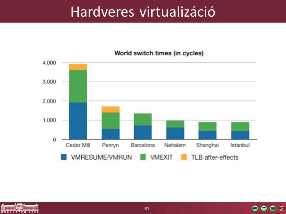 Hardveres virtualizáció 31