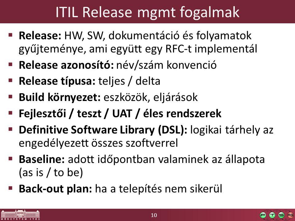 10 ITIL Release mgmt fogalmak  Release: HW, SW, dokumentáció és folyamatok gyűjteménye, ami együtt egy RFC-t implementál  Release azonosító: név/szám konvenció  Release típusa: teljes / delta  Build környezet: eszközök, eljárások  Fejlesztői / teszt / UAT / éles rendszerek  Definitive Software Library (DSL): logikai tárhely az engedélyezett összes szoftverrel  Baseline: adott időpontban valaminek az állapota (as is / to be)  Back-out plan: ha a telepítés nem sikerül
