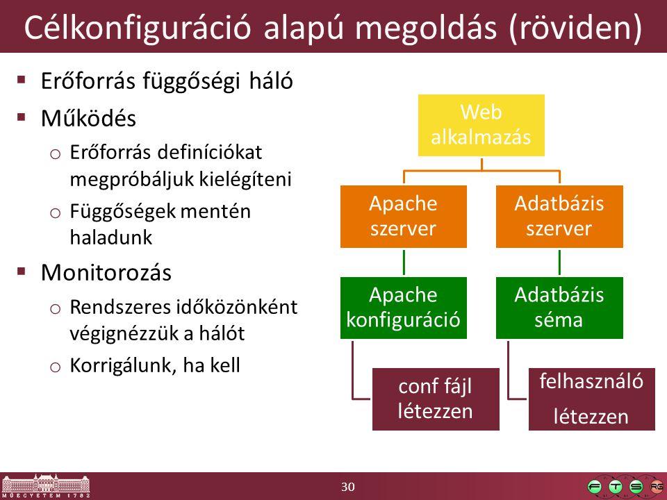 30 Célkonfiguráció alapú megoldás (röviden)  Erőforrás függőségi háló  Működés o Erőforrás definíciókat megpróbáljuk kielégíteni o Függőségek mentén haladunk  Monitorozás o Rendszeres időközönként végignézzük a hálót o Korrigálunk, ha kell Web alkalmazás Apache szerver Apache konfiguráció conf fájl létezzen Adatbázis szerver Adatbázis séma felhasználó létezzen