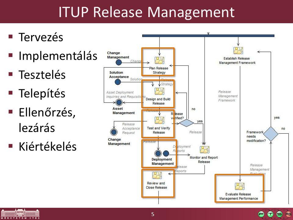 5 ITUP Release Management  Tervezés  Implementálás  Tesztelés  Telepítés  Ellenőrzés, lezárás  Kiértékelés