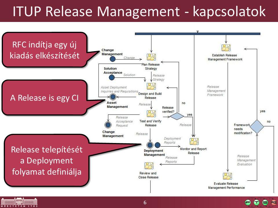 6 ITUP Release Management - kapcsolatok RFC indítja egy új kiadás elkészítését A Release is egy CI Release telepítését a Deployment folyamat definiálja