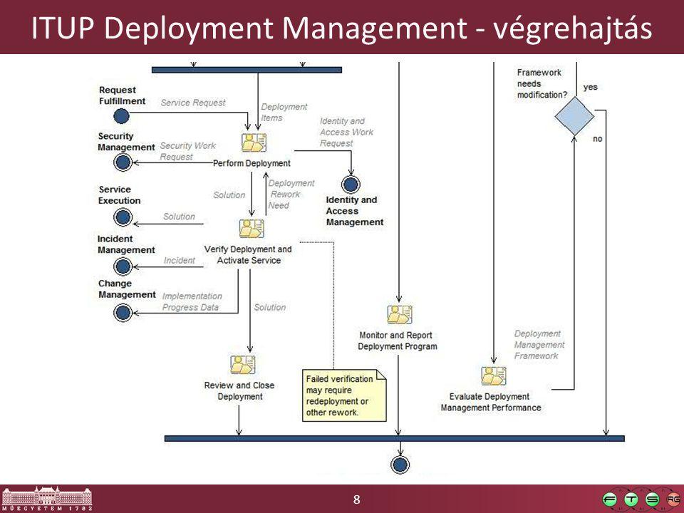 9 ITIL / ITUP folyamatok Az eddigiekhez hasonlóan a céljuk:  Keret szolgáltatása  Felelősségek hozzárendelése o szerepek definiálása  Fogalmak definiálása