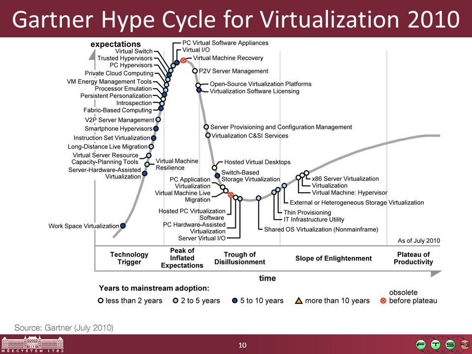 Gartner Hype Cycle for Virtualization 2010 10