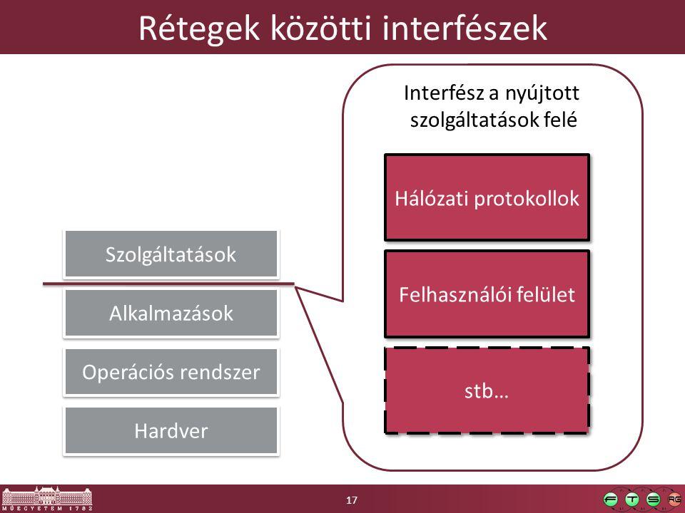 Rétegek közötti interfészek Hardver Operációs rendszer Szolgáltatások Interfész a nyújtott szolgáltatások felé Hálózati protokollok Felhasználói felül