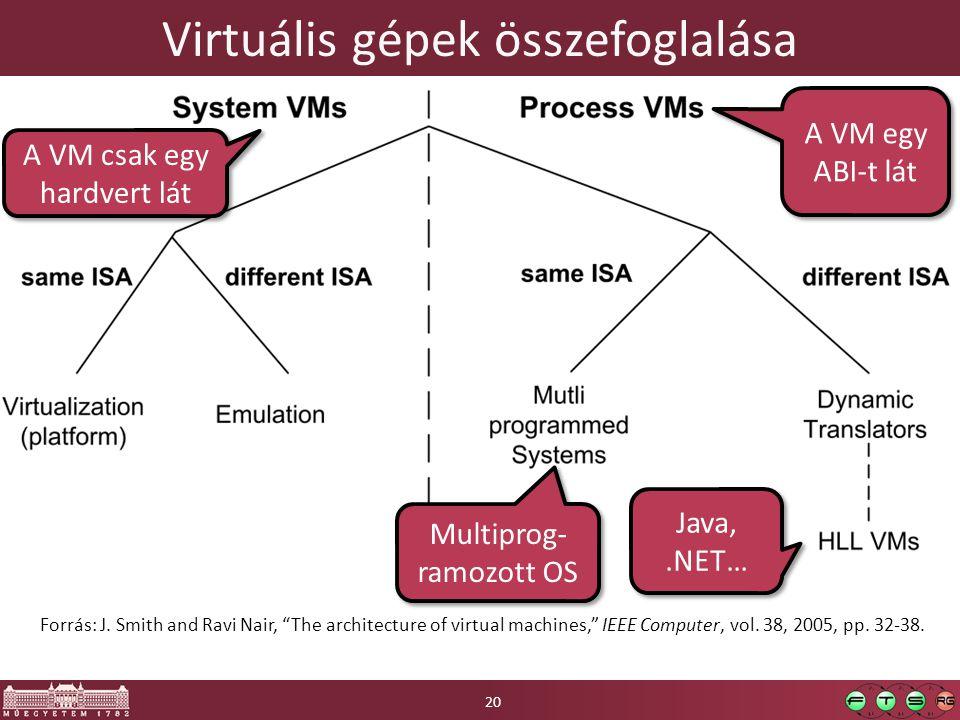 """Virtuális gépek összefoglalása Forrás: J. Smith and Ravi Nair, """"The architecture of virtual machines,"""" IEEE Computer, vol. 38, 2005, pp. 32-38. A VM e"""